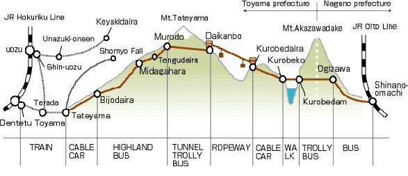 โทยาม่า  – เส้นทางสายอัลไพน์ทาเทยาม่า – กำแพงหิมะ –  เขื่อนคุโรเบะ – คารุยซาว่า - 2